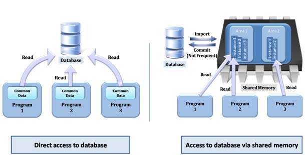 access-database-shared-memory