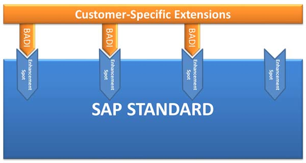 Sap Business Add Ins Sap Programming Enhancements In