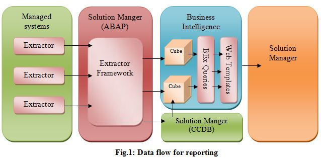 SAP B Monitoring